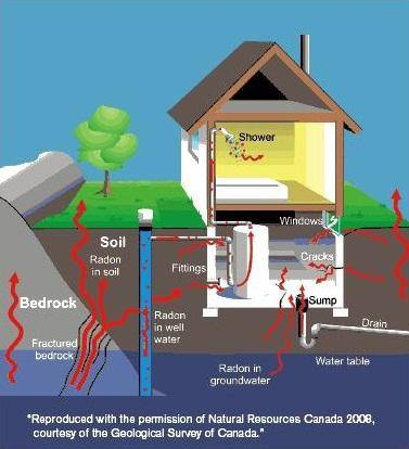 House-with-cracks-leaking-radon